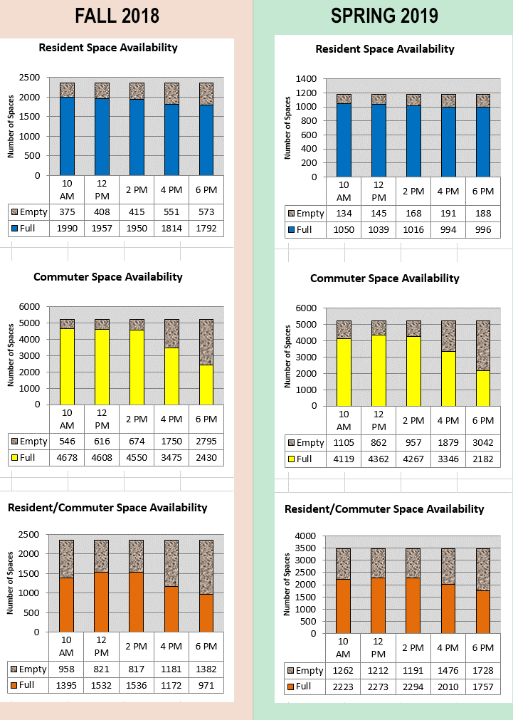 Bar charts showing parking space availability: Fall 2018 and Spring 2019