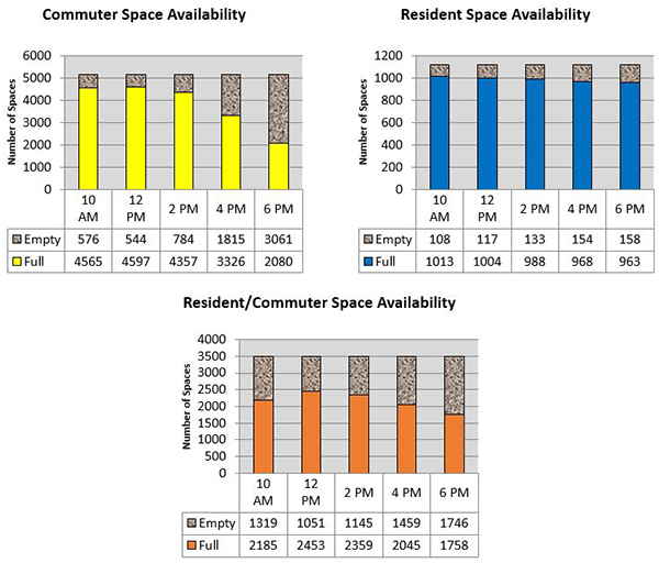 Bar charts showing student parking space availability in two hour increments